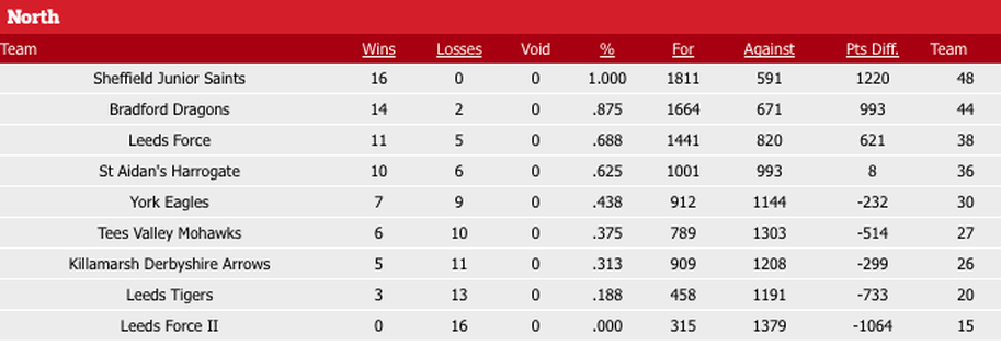 Under 14s league table bradford dragons for All english league tables